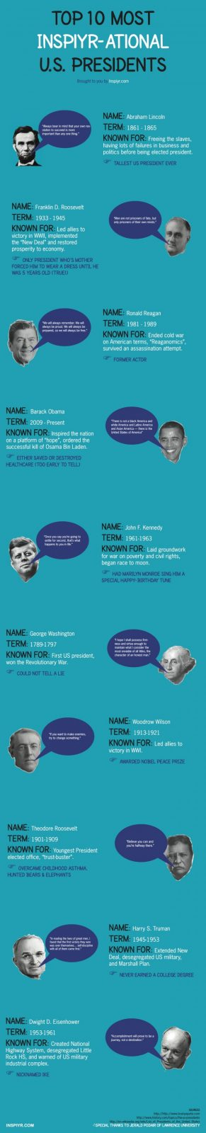 10 most inspirational american presidents