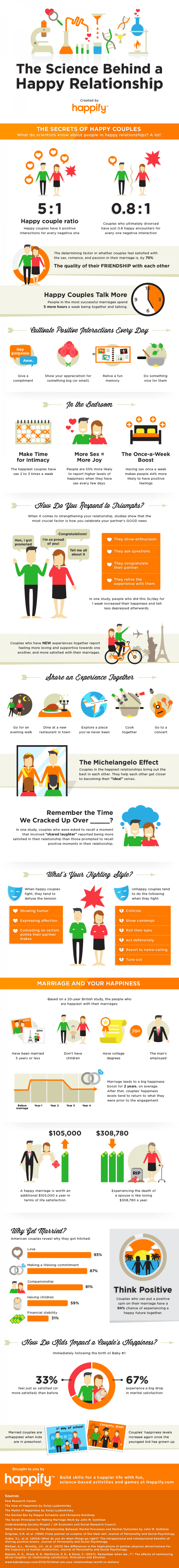 happy relationship infographic