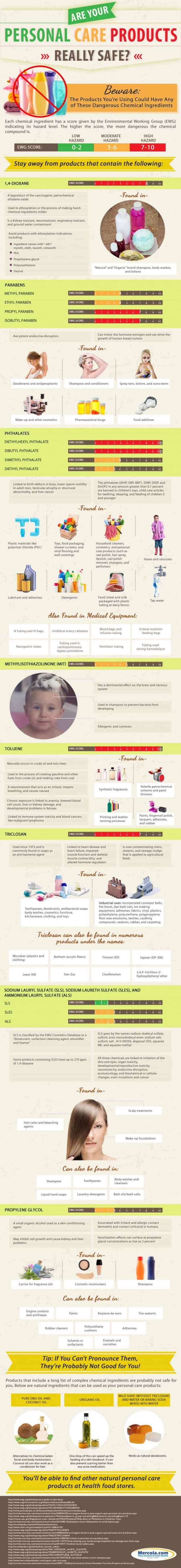 mercola infographic - hidden dangers in personal care products